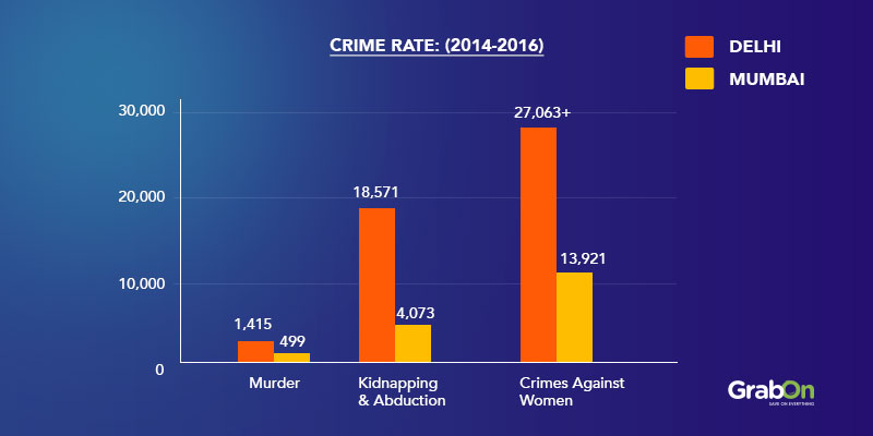 Crime Rate Categories Graph