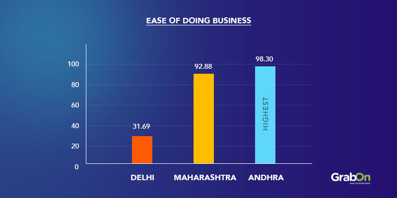 Ease of doing business graph