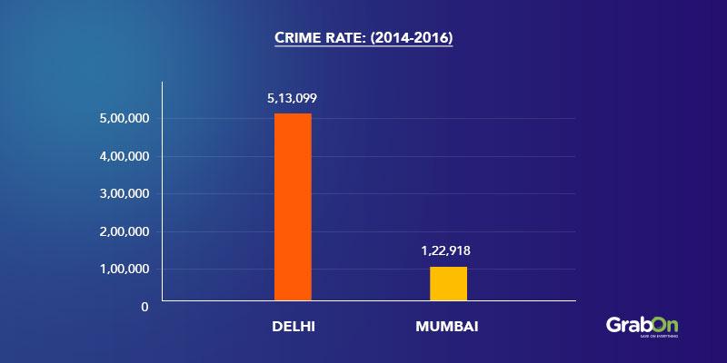 Graph Crime Rate 2014 2016 Delhi Mumbai