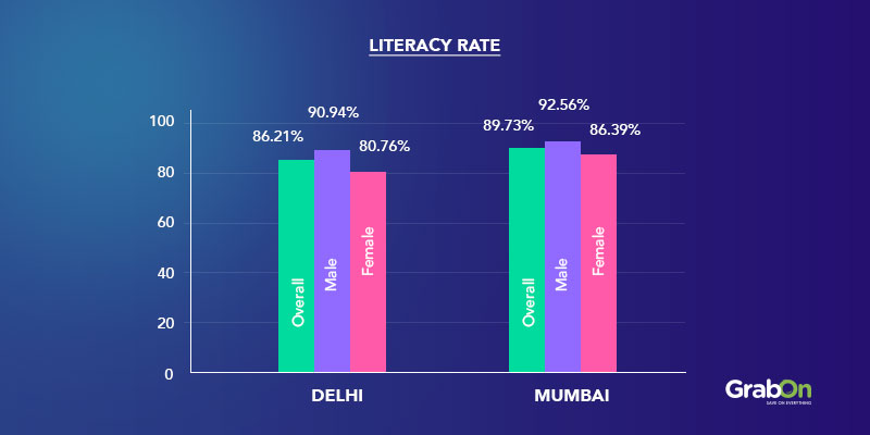 Literacy Rate Graph