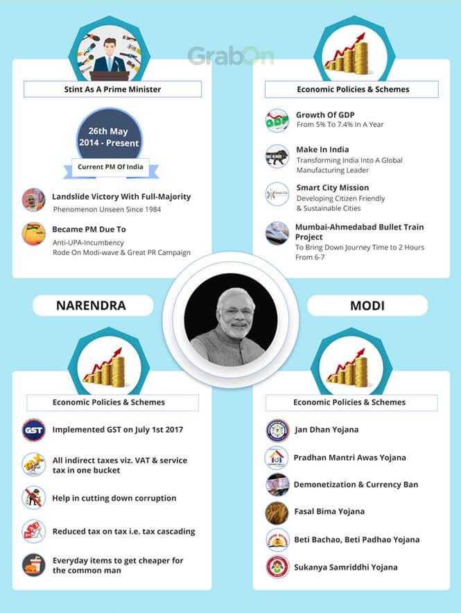 Indian PM Narendra Modi Achievements