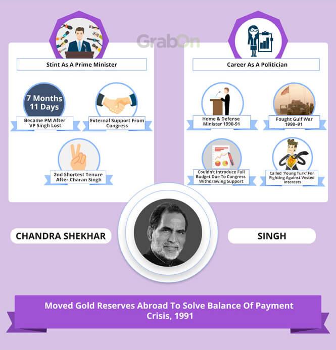 Indian PM Chandra Shekhar Achievements