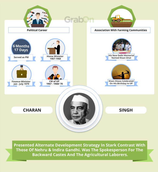 Indian PM Charan Singh Achievements
