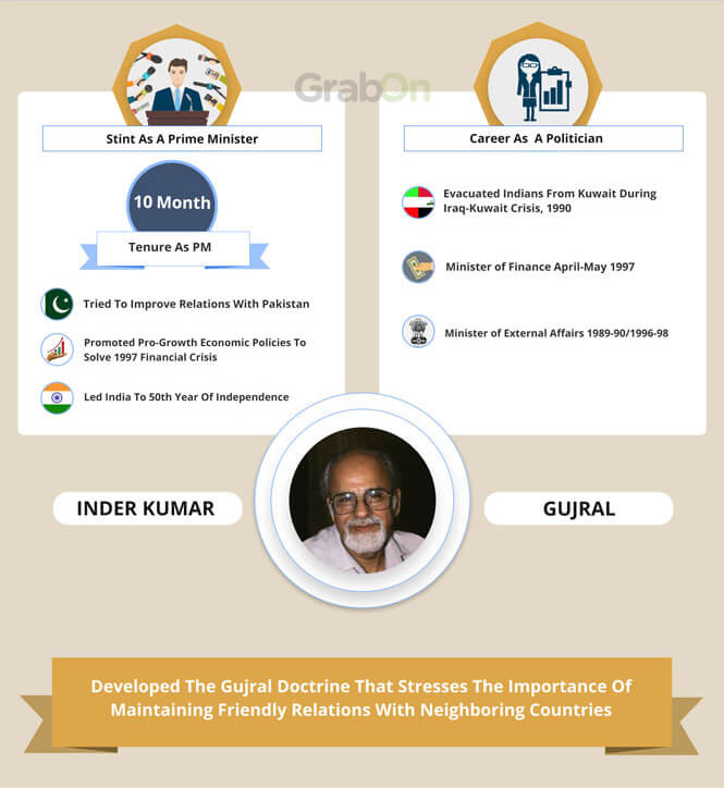 Indian PM Inder Kumar Gujral Achievements