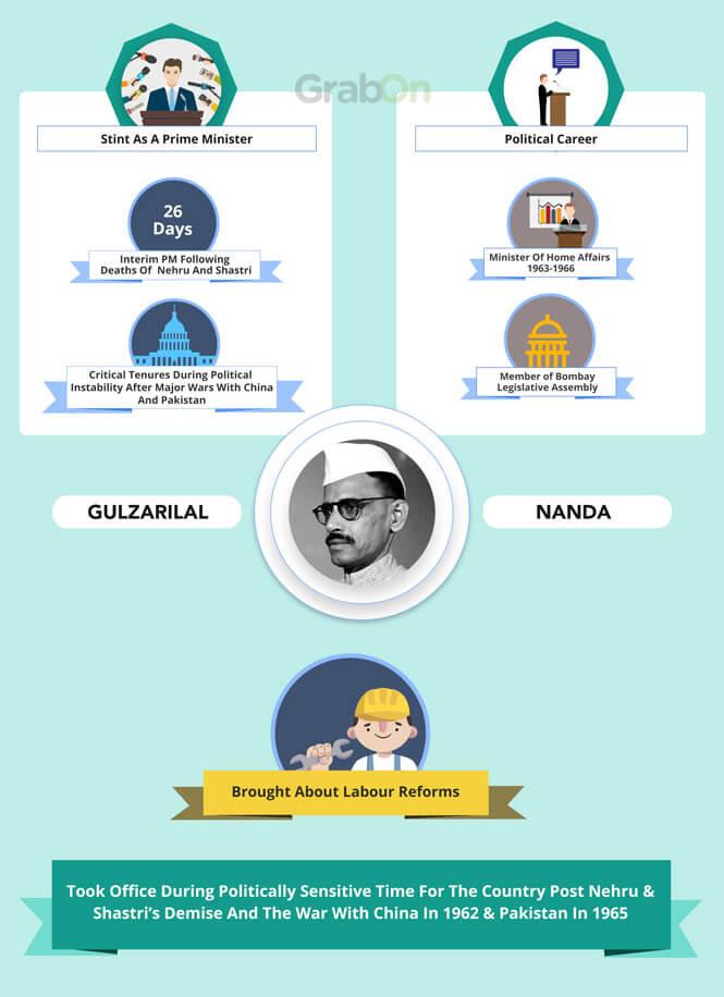 Indian PM Gulzarilal Nanda Achievements