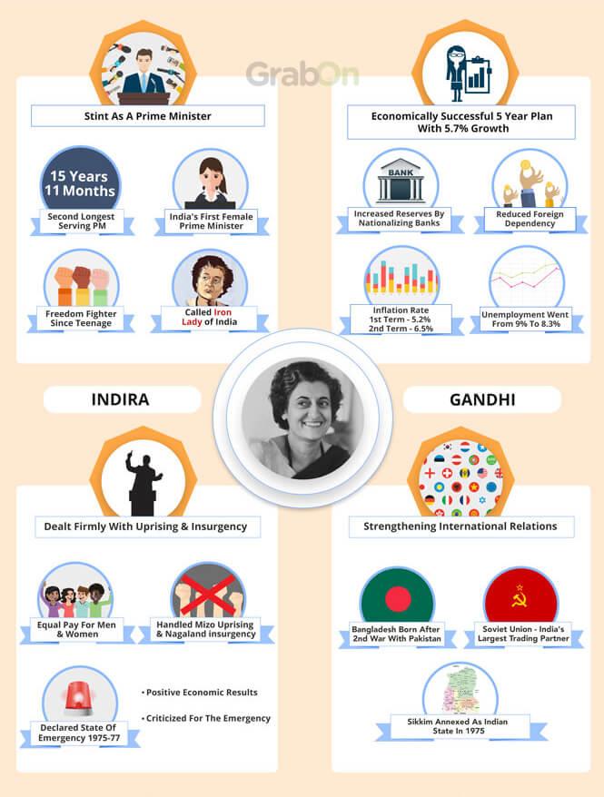 Indira Gandhi Achievements