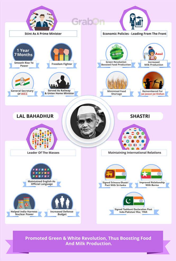Lal Bahadur Shastri Achievements