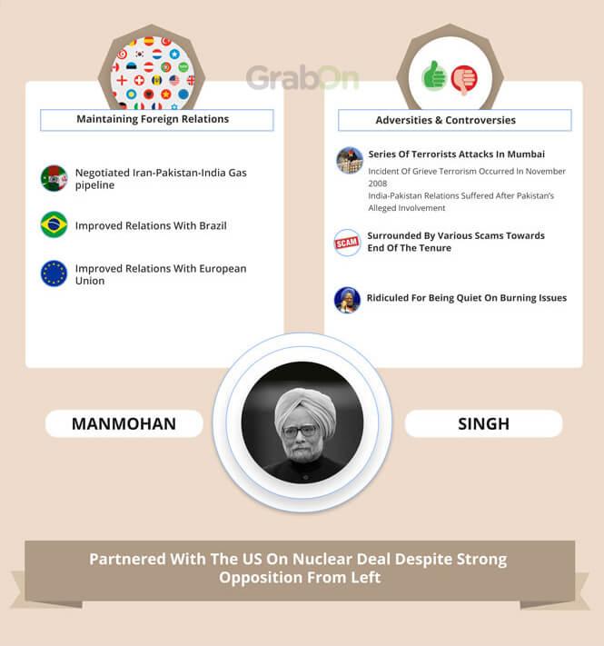 Indian PM Manmohan Singh Achievements 2
