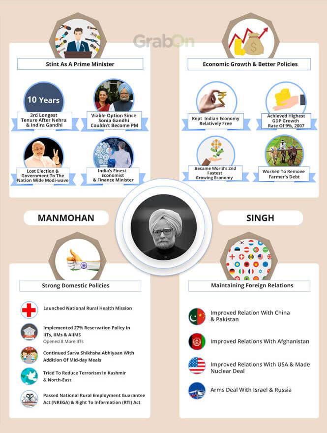 Indian PM Manmohan Singh Achievements