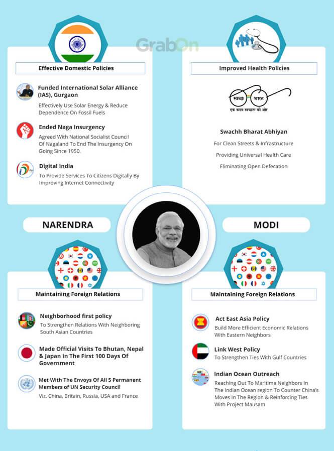 Indian PM Narendra Modi Achievements 2