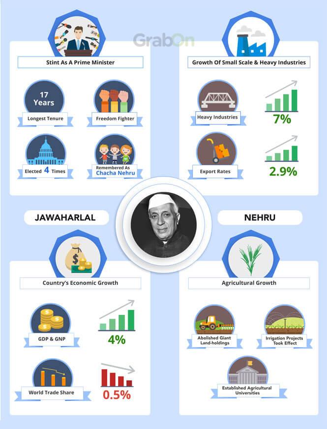 PM Nehru Achievements