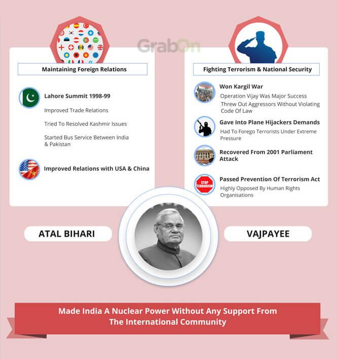 Indian PM Atal Bihari Vajpayee Achievements