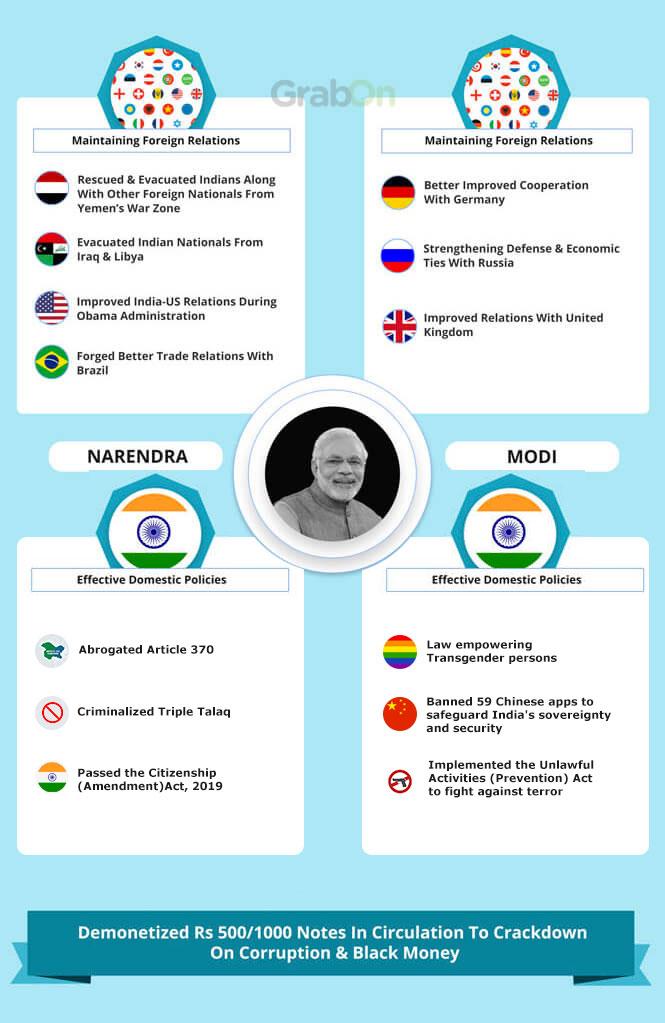 Indian PM Narendra Modi Achievements 3
