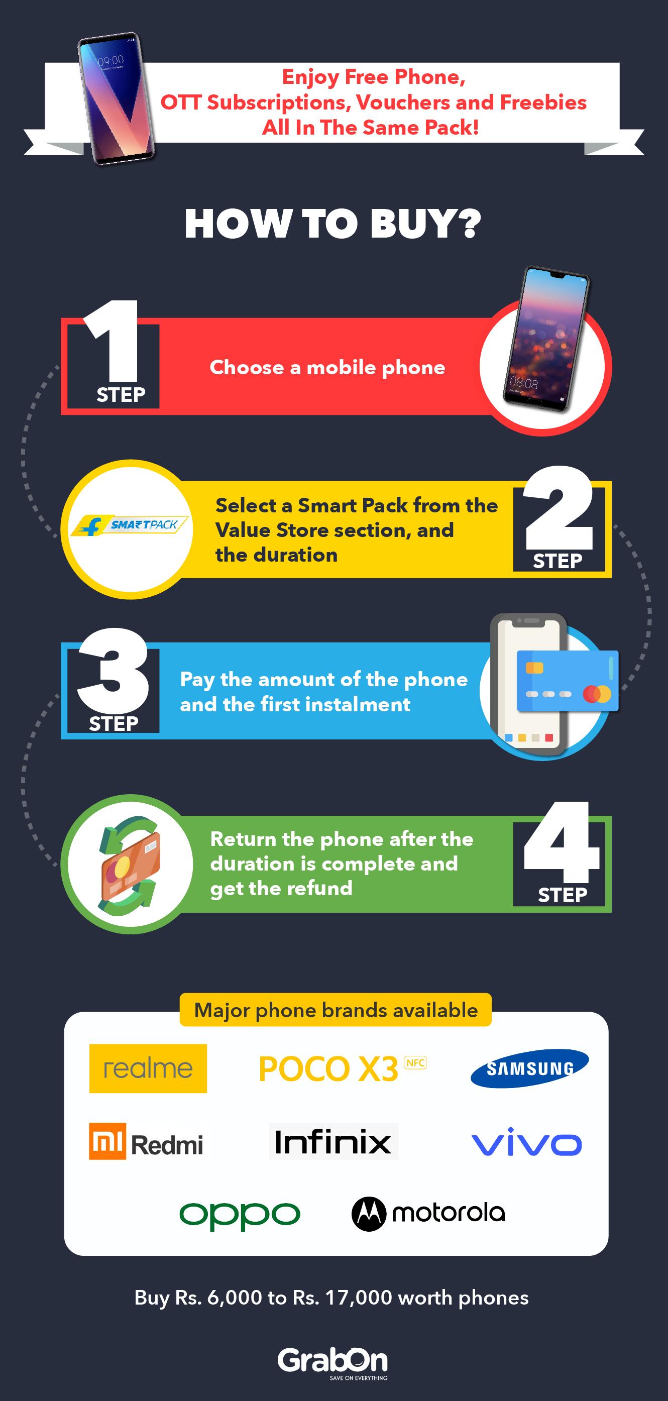 Flipkart Smart Pack Infographics