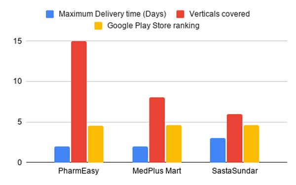 Pharmeasy Medplus Mart Sastasunday Stats