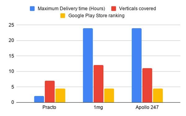 Practo 1mg Apollo stats